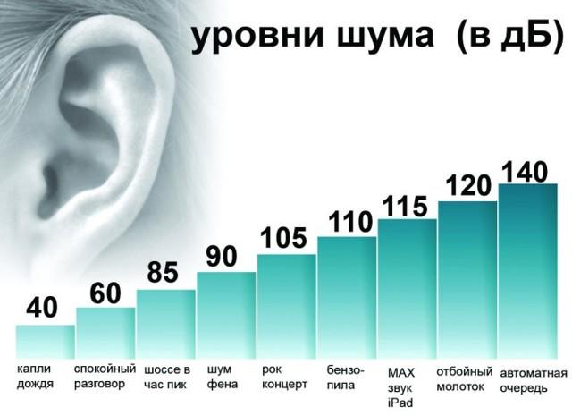 Уровень шума: таблица с допустимыми нормами для человека для квартиры в жилом доме по СНиПу и СанПиНу в децибелах, и сколько разрешено, с чем сравнить звук в 40 Дб?