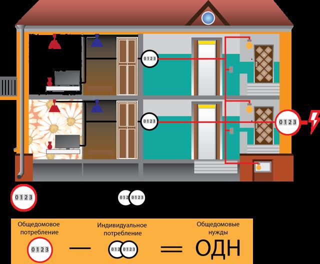 Замена электросчетчиков в квартире, на лестничной площадке и в частном доме: кто должен делать ремонт электрического прибора учета, за чей счет, обмен старого на новый