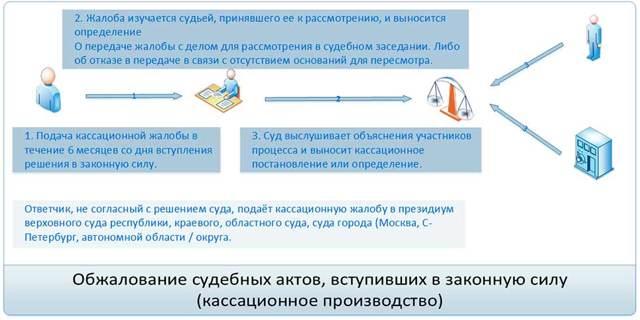 Кассация по ГПК РФ на апелляционное определение по гражданскому делу: образец жалобы 2021 г, производство, сроки подачи и рассмотрения, обжалование в Верховном суде