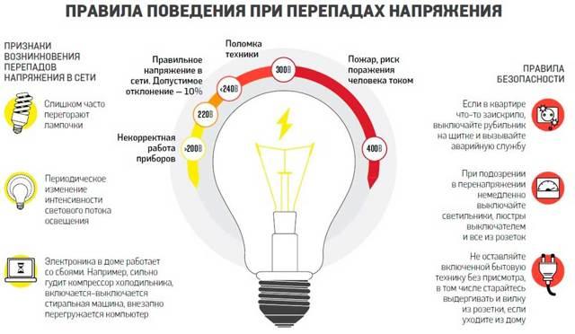 Куда звонить, если отключили свет в доме, как узнать, надолго ли это, что делать и к кому обратиться, чтобы жаловаться, если в квартире постоянно нет электричества?