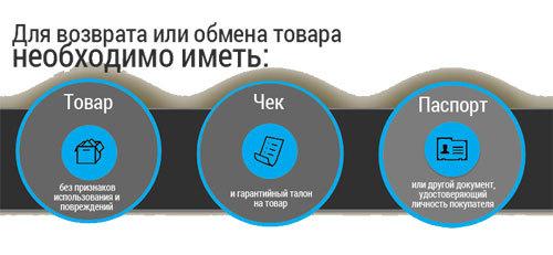 Возврат товара с pleer.ru и его обмен: условия и сроки, а также как вернуть покупку ненадлежащего качества в течение 14 дней и сдать исправную продукцию с Плеер.ру?