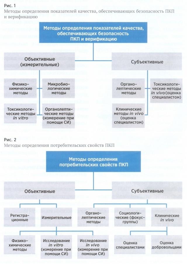 Качество парфюмерных товаров и косметических средств: требования и факторы, формирующие оценку потребительских свойств и показателей при экспертизе продукции