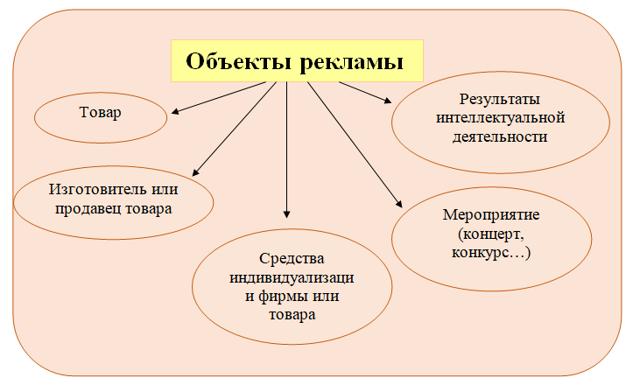 Договор на оказание рекламных услуг, в том числе агентский и рекламно-информационный вид и на продвижение в интернете: скачать образец и нюансы типового соглашения