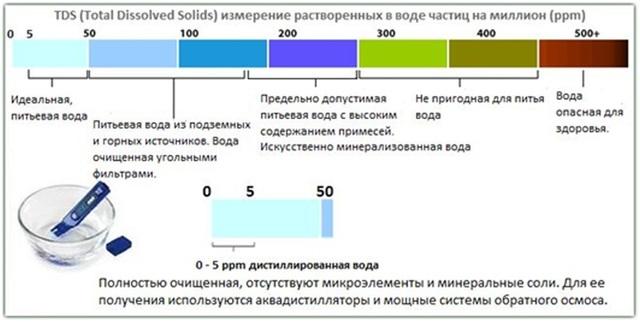 Анализ качества воды: проверка, контроль, приборы (электронный измеритель tds или ТДС-метр и другие), определение по таблице ppm и оценка в домашних условиях