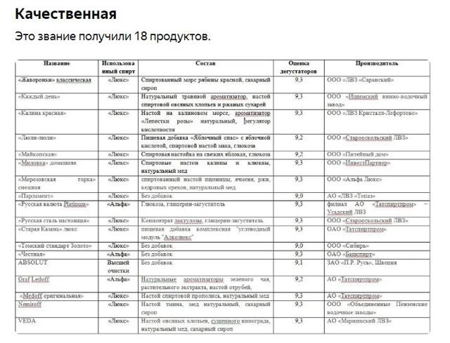 Какая водка лучше по качеству: каков рейтинг по экспертизе 2021 в России, зависит ли от цены, как проверить, хорошее оно или худшее, определить в домашних условиях?