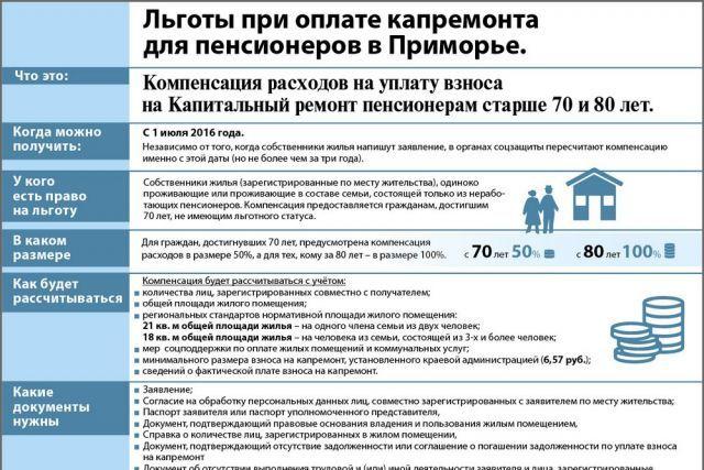 Капитальный ремонт в многоэтажных домах: кто освобождается от уплаты, какие льготы, должны ли пенсионеры в возрасте 70, 80 лет и старше получать компенсацию?