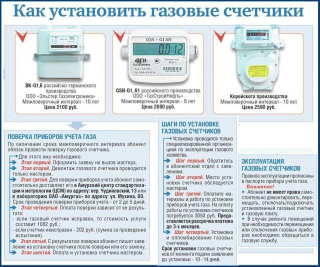Срок поверки газового счётчика: с какой периодичностью и через сколько лет после установки в частном доме проводят, каков интервал службы прибора в квартире?